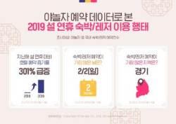 """설 연휴 숙박시설 예약률 150%↑…""""명절전 여행"""""""