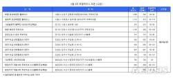 '분양 기지개'…내주 검단센트럴푸르지오 등 3200가구 청약