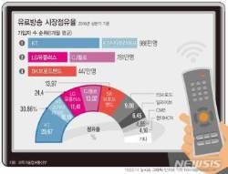 CJ헬로 품은 LGU+, 유료방송 새판짜기 본격 시동