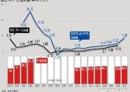 [그래픽]표준지가 현실화율 추이