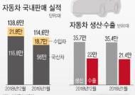 [그래픽]자동차 국내판매 실적… 수입차 내수판매 감소