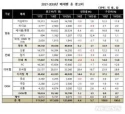 디지털 광고비 4조 넘어서…방송 광고비 첫 추월
