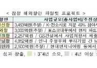 2023년까지 항만수주 25억달러 달성…韓 글로벌 해양강국 시동