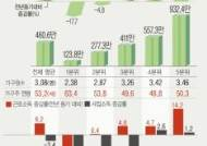 [그래픽]작년 4분기 5분위별 가구 평균소득…더 커진 소득격차