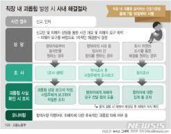 메신저·SNS 발생도 '직장내 괴롭힘' 해당…정부 매뉴얼 발표