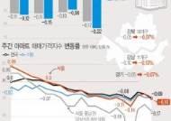 서울아파트값 '-0.14→-0.07→-0.10%' 계단식 하락 재개…설이후 낙폭 다시 확대