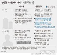 [상생형일자리]상반기 수도권外 광주형일자리 2~3곳 더 나온다