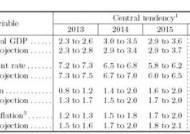 [버냉키 속내는 ①] 2014년초 증권매각, 2015년 금리인상 개시