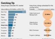홍콩시장 하반기 IPO 연이어…회복세 보이나