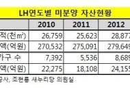 """[2013국감] 조현룡 """"LH 미분양 재고 자산 역대 최고치"""""""