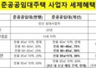 [임대 선진화] 준공공임대사업자, 재산·양도세 100% 면제