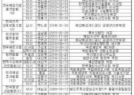 해피아, 민간 협회 등에 최소 47명 임원 재직