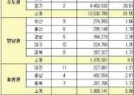 주식투자 개미들 절반 '서울' 집중…수도권포함 거래비중 81%