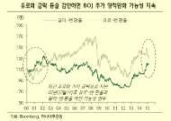 일본, 기대인플레 하락시 추가 양적완화 가능성 제기