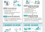국토부 산하 공기업, 몸집·기능 줄여 방만경영 해소