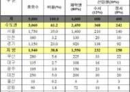 LH, 내년 ′대학생 전세임대주택′ 5000가구 공급