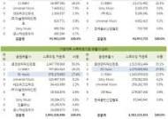 KT뮤직, 음원유통점유율(28%) 1위사업자와 격차 줄이며 2위