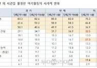 '주 52시간 근무' 도입 3개월, 여가시간 활용 기대감↑
