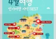 꽃 피는 4월, 국내 인기 여행지 1위는 '강원도'