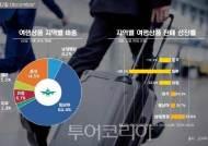 일본·홍콩 악재 속 숨은 여행지 수요 증가..해외여행시장 회복 청신호?