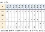 경북지역 시군별 코로나19 확진자 현황 ...밤새 32명 추가 '총 232명으로 늘어'