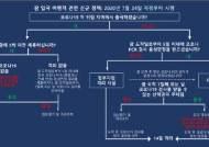 괌, 한국 등 저위험지역 입국자 5박 미만 체류시 격리·검사 없이 입국 가능