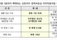 서울시, '신혼부부 임차보증금 이자지원' 1월1일부터 전격 확대 시행