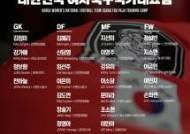 28명으로 추려진 여자월드컵 대표팀 명단…'새 얼굴' 5명 합류