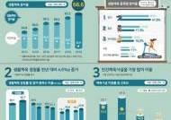 """문체부 """"작년 국민의 생활체육 참여율 66.6%, 목표 조기달성"""""""