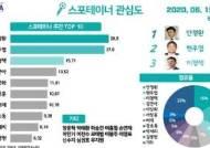 선수 출신 방송인 관심도 순위…1위 안정환·2위 현주엽