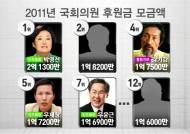 집권 말 되니 야당에게 쏠리는 후원금…박영선 '최다'
