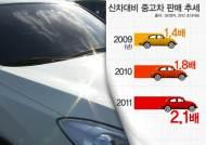 차량 구매 형태 실용적으로 변해…중고차 시장 '쑥쑥'