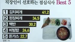 직장인 평균 점심값은?…강남 직장인이 밥값 더 들어