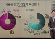 박근혜 1기 행정부 인사의 3가지 코드 '육사·관료·측근'