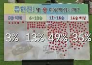 류현진 몇 승 할까? 팬에게 물으니…49% '11~15승' 예상