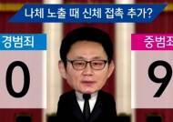 """""""거짓말 여부가 판결 좌우""""…윤창중에게 적용될 죄목은?"""