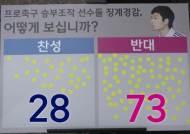 """축구 승부조작 징계 완화…시민 73% """"용서하긴 이르다"""""""