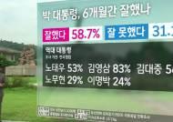 """[여론조사] 박 대통령 취임 6개월…58%가 """"잘했다"""""""