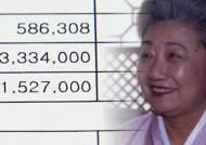 무상증여한 1500억, 차입 상태로…동양그룹 일가의 꼼수?