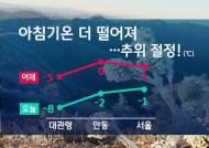 [날씨] 밤사이 기온 '뚝'…전국 초겨울 추위
