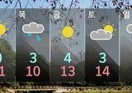 [날씨] 연이틀 출근길 '꽁꽁'…찬바람에 체감온도 '뚝'