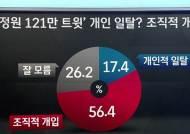 [여론조사] '국정원 댓글 개인일탈' 17.4% vs '조직개입' 56.4%
