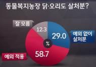 """[여론조사] """"동물복지농장 살처분 예외 적용해야"""" 58.7%"""
