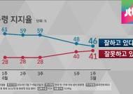박근혜 대통령 국정 지지율 46%…40대서 큰 낙폭