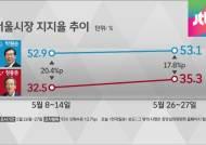 주요 격전지 판세는?…서울·인천 야당 우세, 경기 접전