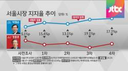 [JTBC 4차 여론조사] 지지층 막판 결집…격전지 혼전 양상