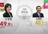 [7·30 재보궐선거 결과] 새누리당 11 : 새정치연합 4