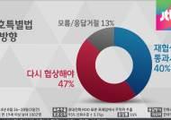 """세월호 특별법 여론조사…""""유가족 뜻대로 재협상"""" 47%"""