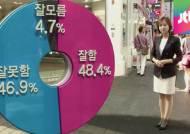 """[여론조사] ② """"박 대통령, 국정운영 잘 못해"""" 46.9%"""