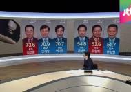[여론조사] ① 민선6기 출범 100일, 시도지사 성적표는?